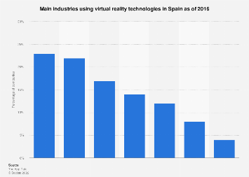 Sectors using virtual reality technologies in Spain as of 2016