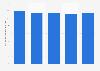 Average revenue per Orange broadband internet user in France 2012-2016