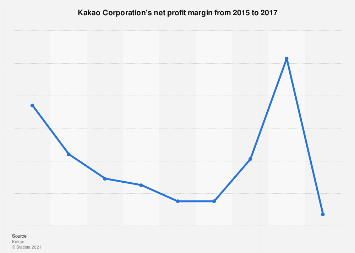Kakao Corporation's net profit margin 2015-2017