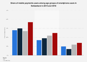 Usage of mobile payments among smartphone users in Switzerland 2015-2016, by age