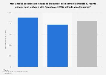 Taux des retraites de droit direct en carrière complète par sexe Midi-Pyrénées 2017