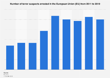 Number of terror suspects arrested in the European Union (EU) 2014-2017