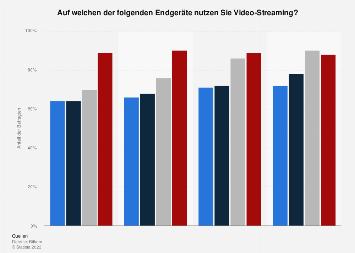Umfrage zur Nutzung von Video-Streaming nach Endgeräten in Deutschland bis 2018