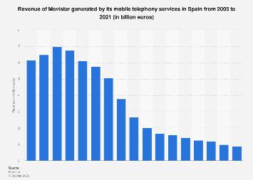 Yoigo: phone sales and hire revenue Spain 2006-2015 ...
