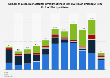 Number of suspects arrested for religiously inspired/jihadist terrorism EU 2012-2017