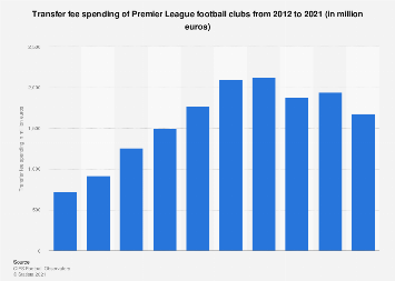 Premier League soccer clubs' spending on transfer fees 2010-2017