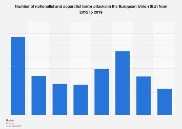 Number of nationalist and separatist terror attacks EU 2012-2017