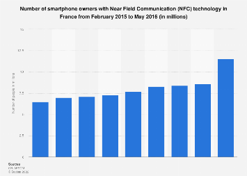Number of people equipped with a smartphone with NFC in France 2015-2016