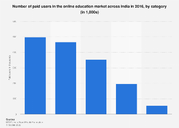 Online education paid users in India by category 2016