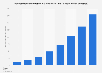 Internet data consumption in China 2013-2020