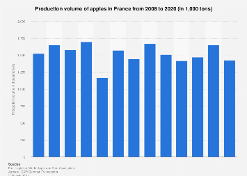 Apple production volume in France 2008-2017