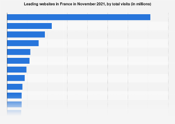 Websites ranked by unique visitors per month in France 2017