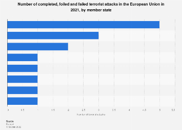 Number of terrorist attacks in the EU in 2018