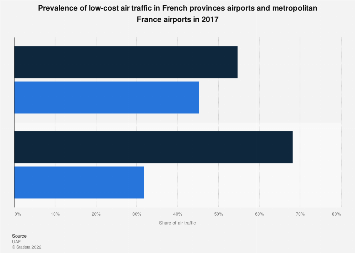 French airports: distribution of low-cost and traditional air traffic 2016