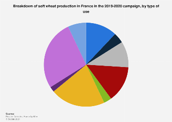 Soft wheat production in France 2014-2015, by type of use
