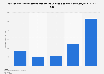 Number of PE/VC investment cases in Chinese e-commerce industry 2011-2015