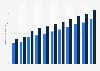 Volumen der Unternehmenskredite von Raiffeisenbanken in der Schweiz bis 2017
