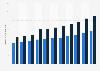 Volumen der Unternehmenskredite von Kantonalbanken in der Schweiz bis 2017