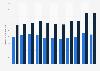 Volumen der Unternehmenskredite von Großbanken in der Schweiz bis 2017