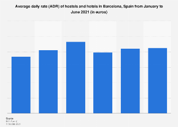 Monthly Adr Of Hotels In Barcelona Spain 2017 2016
