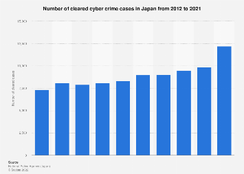 Number of cleared cyber crime cases in Japan 2012-2017