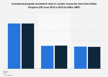 Commercial property investment value in the United Kingdom (UK) 2015-2016