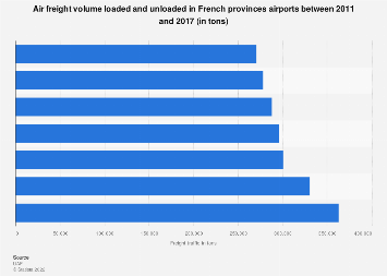 Cargo traffic volume loaded and unloaded in French provinces airports 2011-2016