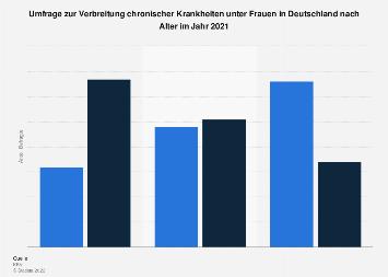 Verbreitung chronischer Krankheiten unter Frauen in Deutschland nach Alter 2017