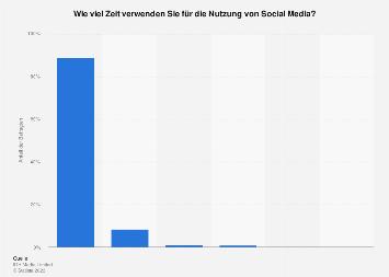 Umfrage zur Nutzungsdauer von Social Media unter Influencern weltweit 2017