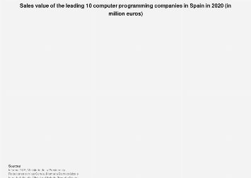 Leading 10 computer programming companies by sales value in Spain 2015