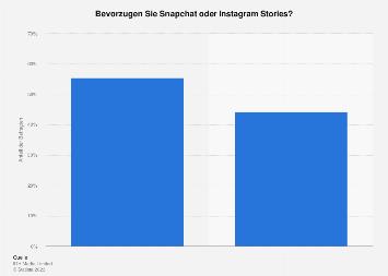 Umfrage zur Favorisierung von Snapchat oder Instagram Stories unter Influencern 2017