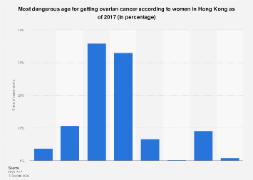 Hong Kong Female Opinion On The Most Dangerous Age For Ovarian Cancer 2017 Statista