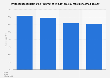Brazil: main public concerns about connected devices 2017