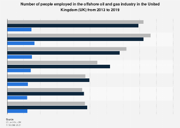 Offshore oil and gas related employment 2017   Statista