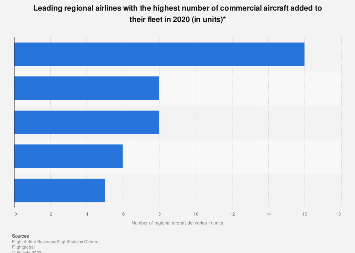 Global commercial aircraft deliveries - leading regional airlines 2016
