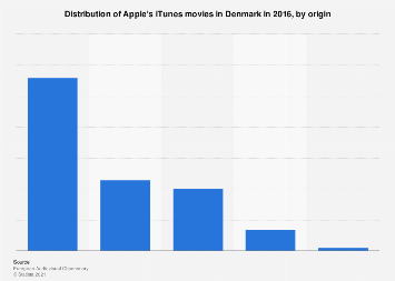 Distribution of Apple's iTunes movies in Denmark 2016, by origin