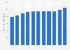 Anzahl der Mitarbeiter  von PPG Industries weltweit bis 2018