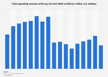Envoy Air's total operating revenue 2004-2017
