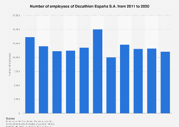 Decathlon España S.A. number of employees 2011-2017