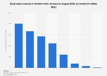 Book sales revenue in Sweden 2017, by format
