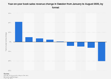 Year-on-year book sales revenue change in Sweden 2017, by format