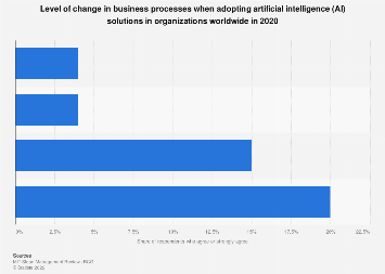 Level of AI adoption in businesses worldwide 2017
