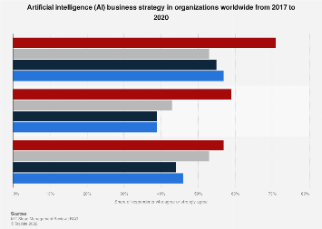 Need for an AI strategy in business 2017