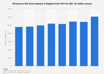 Total turnover of the food industry in Belgium 2000-2017