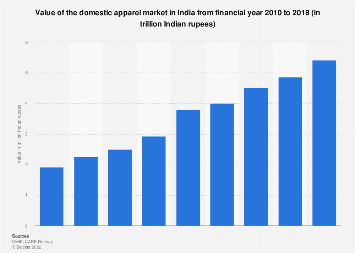 Value of the apparel market in India 2010-2020