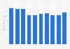 Kirin Holdings' net revenue FY 2008-2017