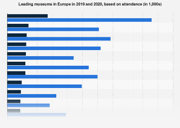 Most visited museums in Europe 2017