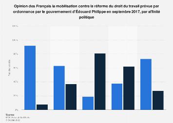 Avis sur la grève contre la réforme du code du travail par avis politique France 2017