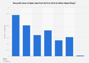 Net profit of Qatar Steel 2013-2015