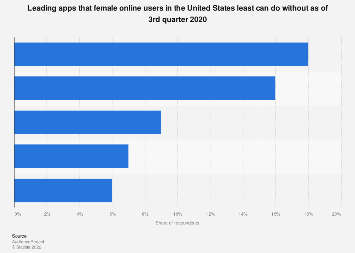 Most popular apps of female U.S. online users cannot do without 2019